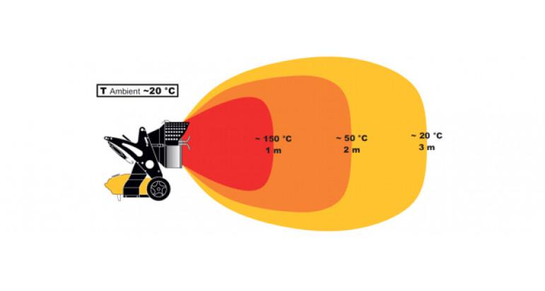 Alcance de calor del cañon Master XL9 SR por radiación
