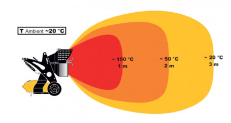 Alcance de calor del cañon Master XL91 por radiación