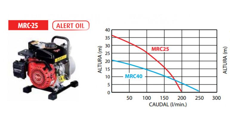 Curvatura altura / caudal de la motobomba Campeon MRC-25