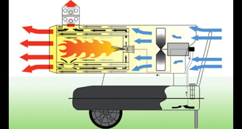 Funcionamiento del cañón de calor por combustión indirecta Master