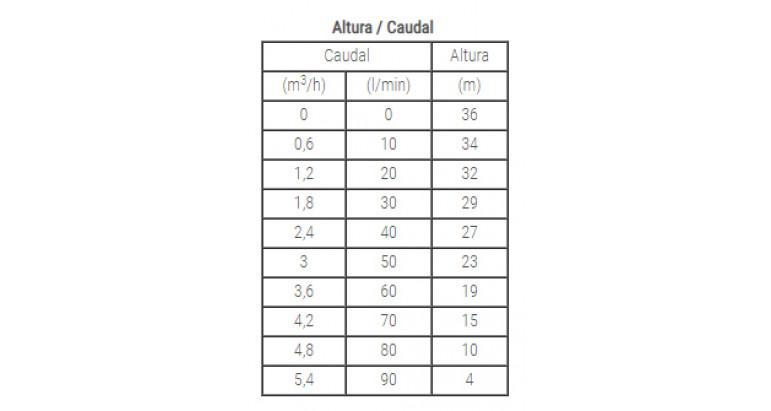 Tabla altura /caudal para electrobomba sumergible idiver 750A