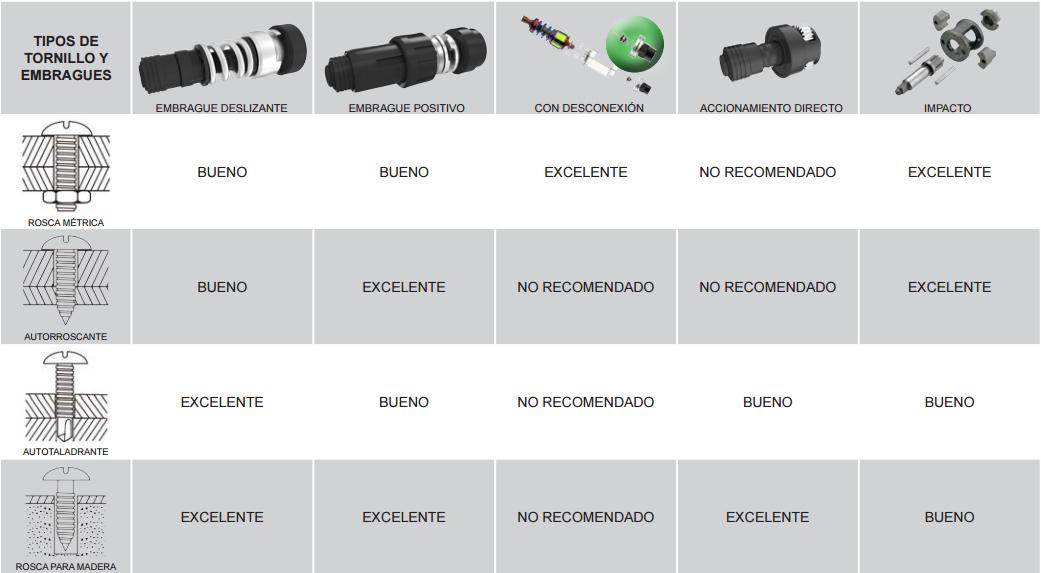 tabla para saber elegir el tipo de embrague que necesita tu atornillador según el tornillo a utilizar